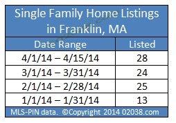 Franklin MA homes for sale listings April 2014