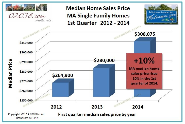 Franklin ma home prices up 34 percent since 2011 for On the property sale prices
