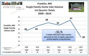 home sales volume 1st Q 2014 Franklin MA