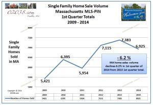 home sales volume 1st Q 2014 MA