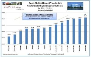 Case Shiller Boston home price index feb 2014
