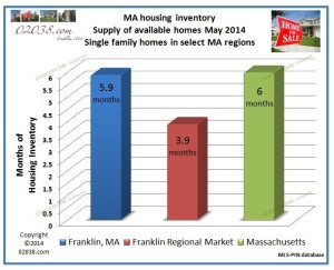 home for sale inventory Franklin MA May 2014
