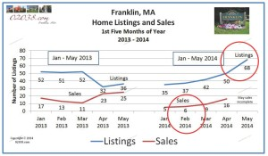 homes sold and for sale Franklin MA May 2014