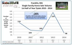 Franklin MA home sales volume 2014 1st half