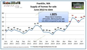 Franklin MA homes for sale inventory july 2014