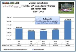 Franklin MA median home sales price 2014 1st half