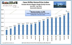 Greater Boston Case-Shiller Home Price Index April 2014