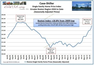 Greater Boston Case-Shiller Home Price Index from 2004
