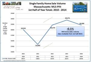 MA home sales volume 2014 1st half