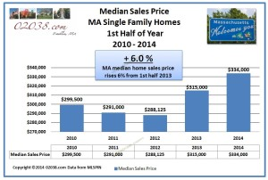 MA median home sales price 2014 1st half