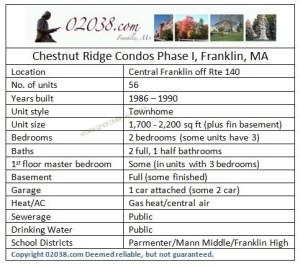 Chestnut Ridge Condos Franklin MA Phase 1 grid