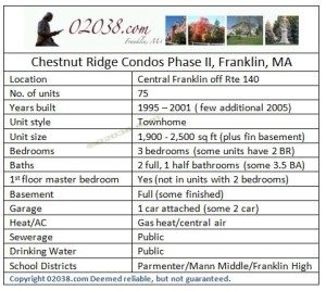 Chestnut Ridge Condos Franklin MA phase II grid