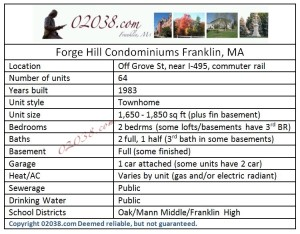 forge hill condos franklin ma - facts