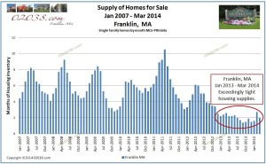 franklin ma home sale supply to march 2014