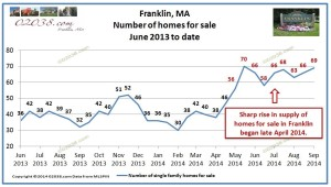 franklin ma home sale inventory 2014