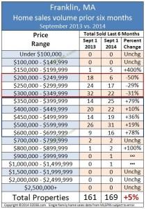 franklin ma home sales volume 2014