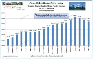 Case Shiller Boston Index - 9-2014-seasonally adj