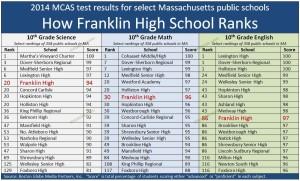 Franklin MA High School MCAS test2014