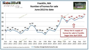Homes for sale Franklin MA 2014 Oct