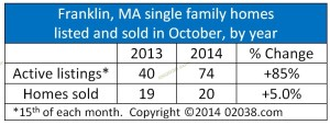 Franklin MA home sales and listings October 2014