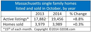 MA home sales and listings October 2014