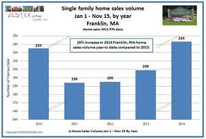 home sales year to date from 2010 - Franklin MA