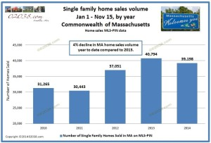 home sales year to date from 2010 - all ma