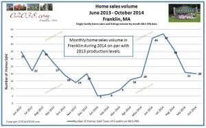 homes sold Franklin Massachusetts 2014