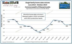 homes sold Massachusetts 2014