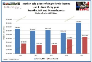 median sale prices Franklin MA and MASS 2014
