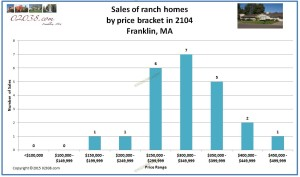 Franlin MA ranch sales by price bracket 2014