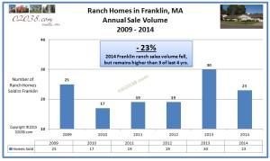 Franlin MA ranch sales volume 2014