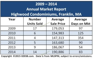 Highwood Condos Franklin MA sales 2014