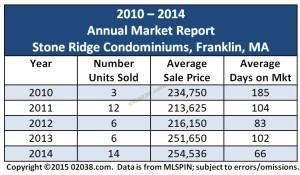Stone Ridge Franklin MA condo sales 2014