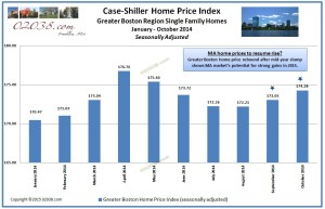 Case Shiller Boston home price index Oct 2014