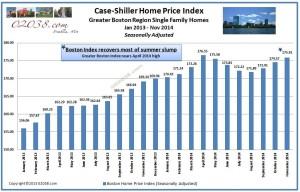 Case-Shiller Boston home price index jan 2015