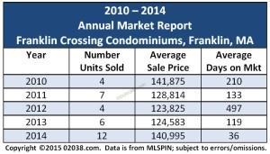 Franklin Crossing Condos Franklin MA sales grid 2014