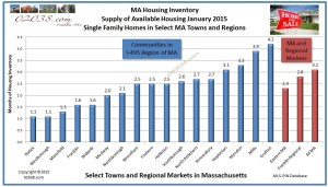 Home sale inventory MA Jan 2015