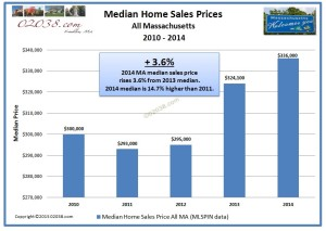 MA home sales median price 2014