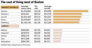 Boston Globe property taxes west of Boston