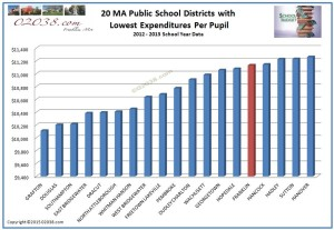 MA public school expenditures per pupil - 20 lowest districts